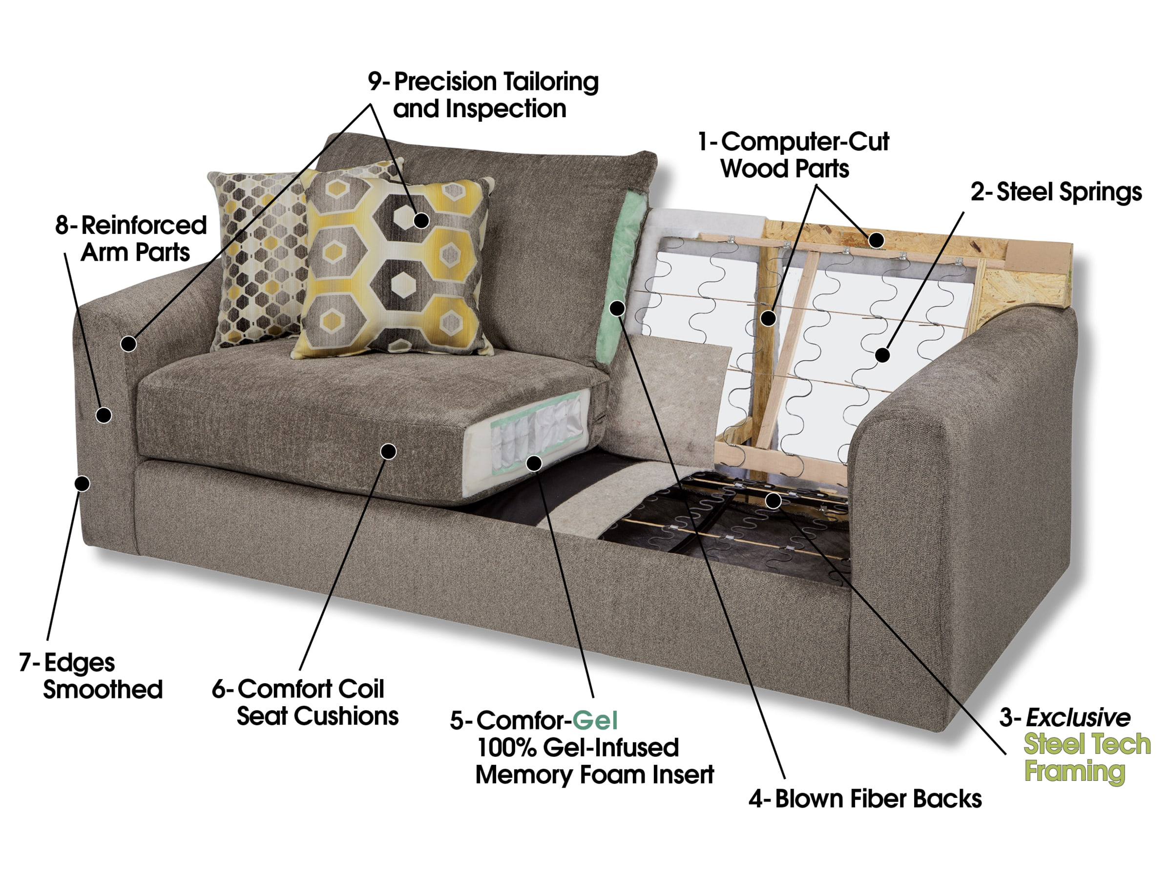 Parts of the Sofa